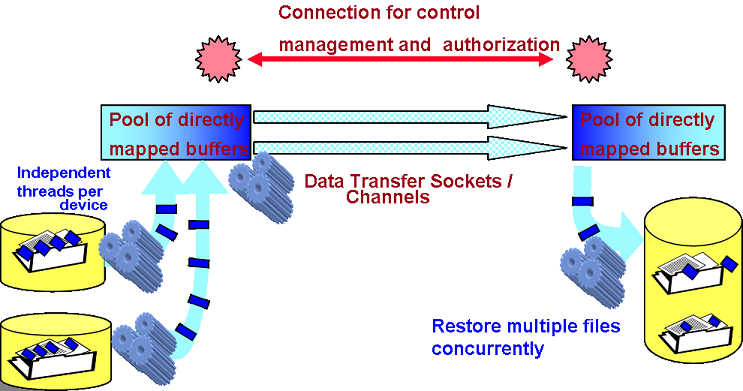 fast data transfer