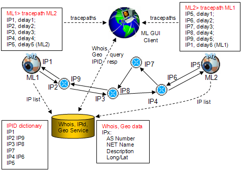 wan topo diagram pngthis service is dynamically building a dictionary   all the ips identified by measurements performed by all the monitoring services and is using several